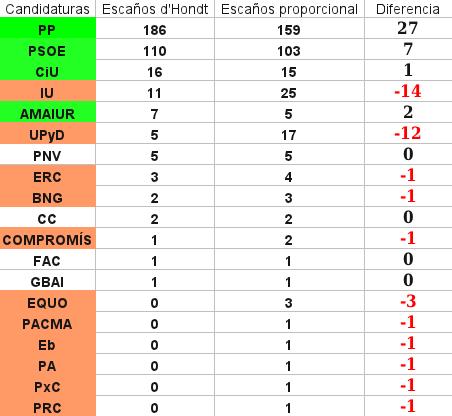 Elecciones 2011 pucherazo