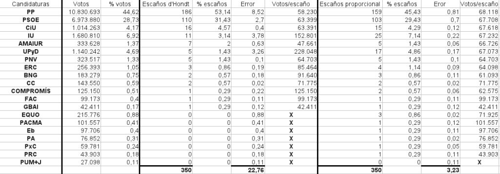 Elecciones 2011 robo