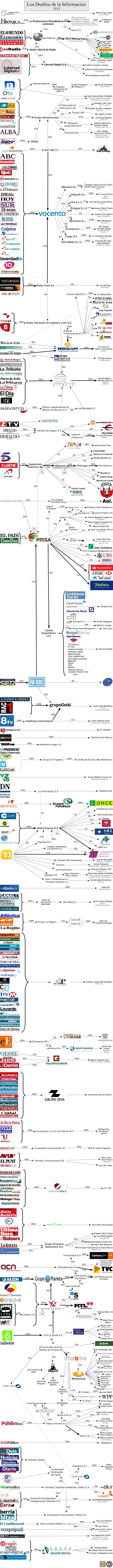 Los dueños de la información en España Medios