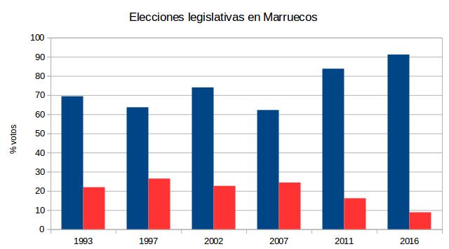 marruecos1