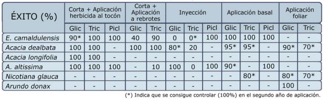 tabla-herbicida