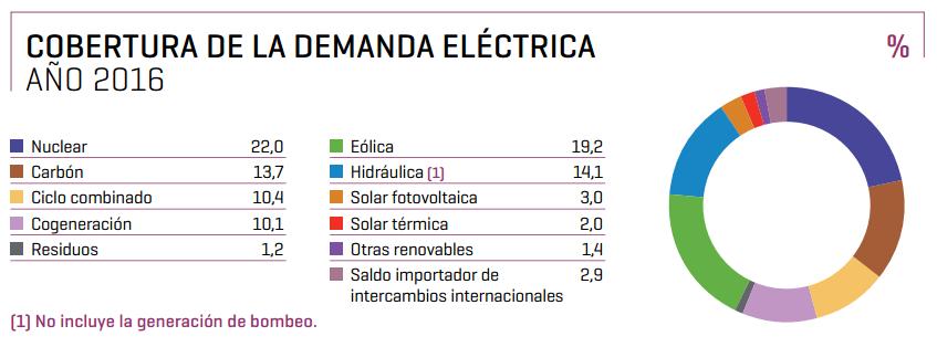 cobertura-de-la-demanda-electrica-2016