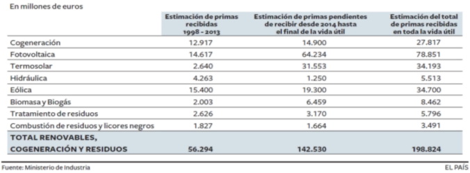 ingresos_30_anos_fotovoltaico